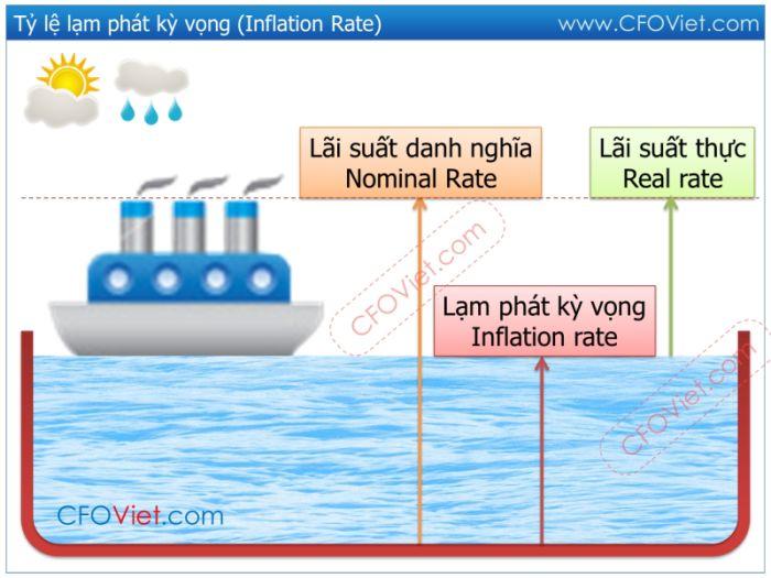 lam-phat-ky-vong-la-gi