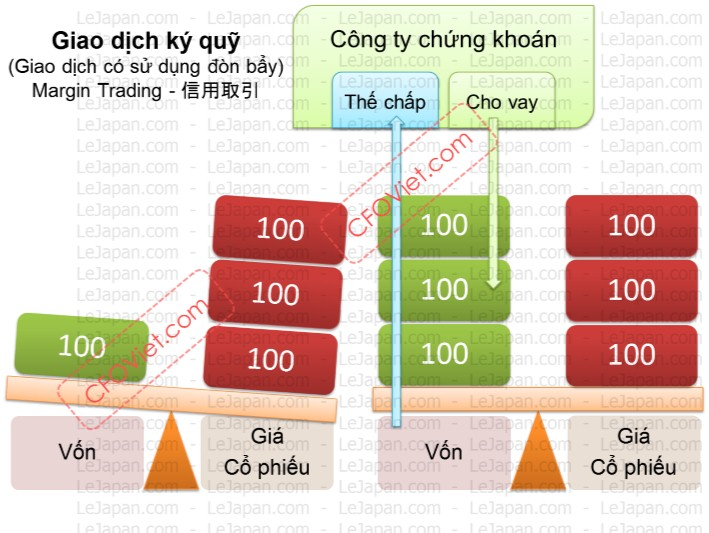 Hướng dẫn : 5 cách để đánh short Bitcoin tradingig